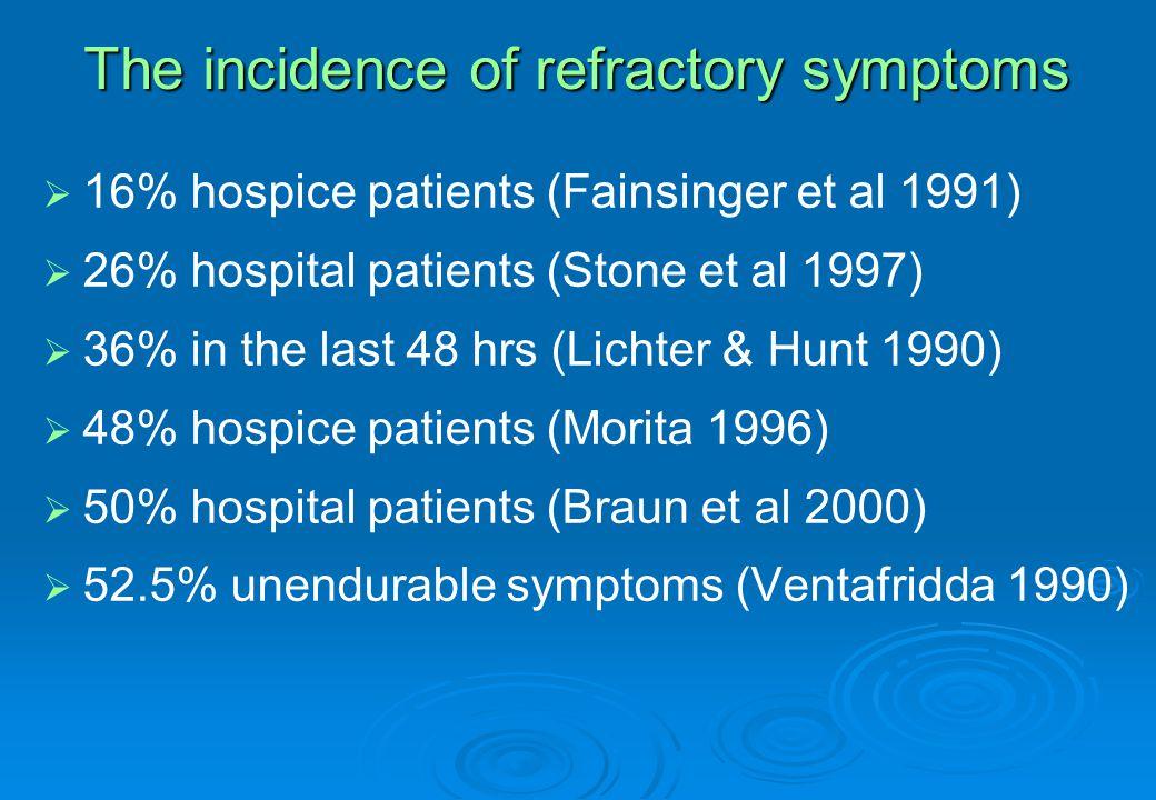 The incidence of refractory symptoms   16% hospice patients (Fainsinger et al 1991)   26% hospital patients (Stone et al 1997)   36% in the last 48 hrs (Lichter & Hunt 1990)   48% hospice patients (Morita 1996)   50% hospital patients (Braun et al 2000)   52.5% unendurable symptoms (Ventafridda 1990)