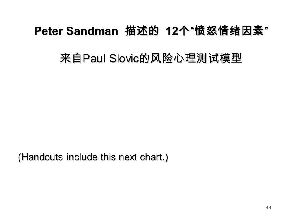 Peter Sandman 描述的 12 个 愤怒情绪因素 来自 Paul Slovic 的风险心理测试模型 (Handouts include this next chart.) 44