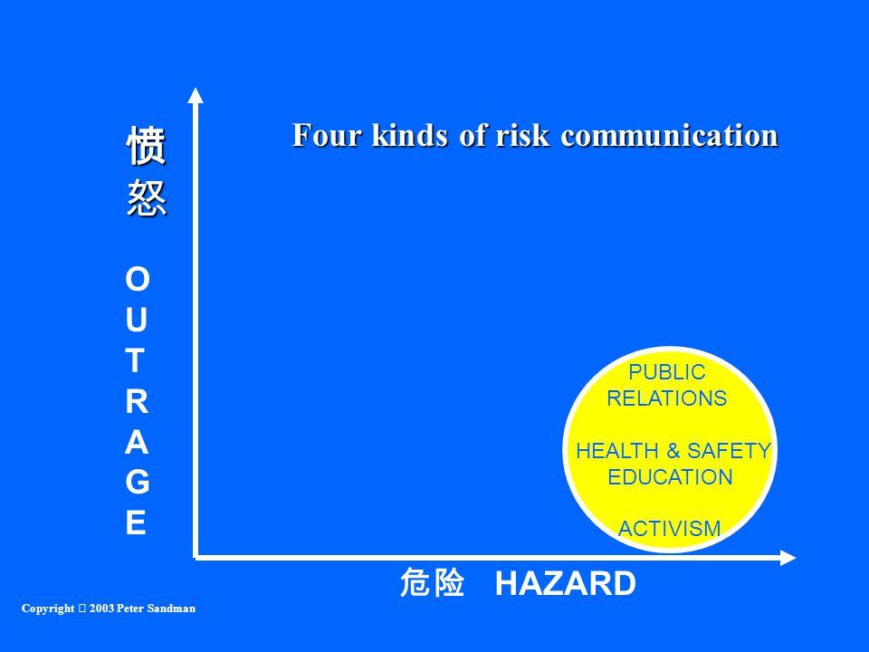 危险 HAZARD OUTRAGEOUTRAGE Copyright  2003 Peter Sandman PUBLIC RELATIONS HEALTH & SAFETY EDUCATION ACTIVISM Four kinds of risk communication 愤怒愤怒愤怒愤怒