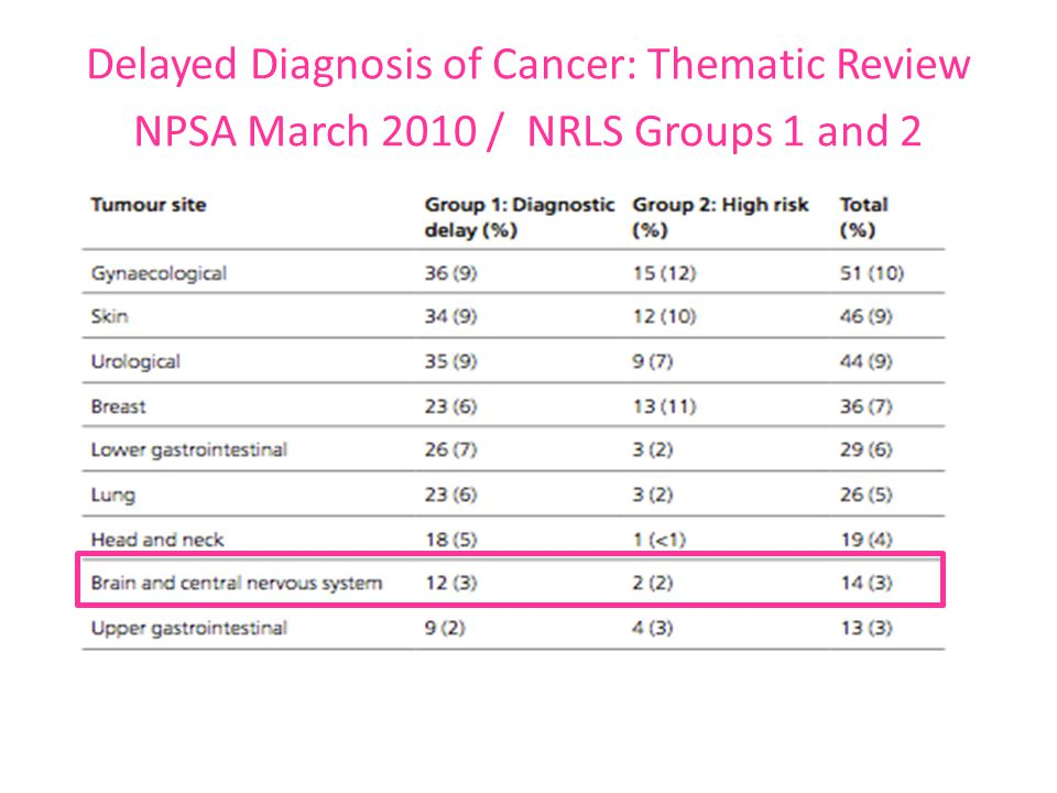 Delayed Diagnosis of Cancer: Thematic Review NPSA March 2010 / NRLS Groups 1 and 2