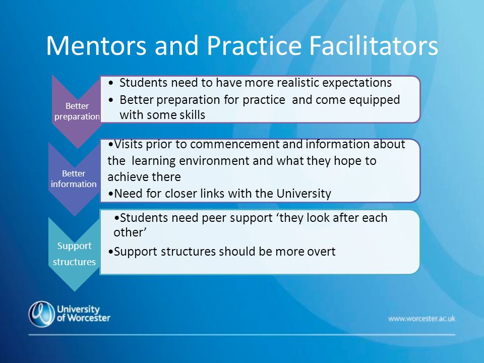 Mentors and Practice Facilitators Better preparation Students need to have more realistic expectations Better preparation for practice and come equipped with some skills Better information Visits prior to commencement and information about the learning environment and what they hope to achieve there Need for closer links with the University Support structures Students need peer support 'they look after each other' Support structures should be more overt