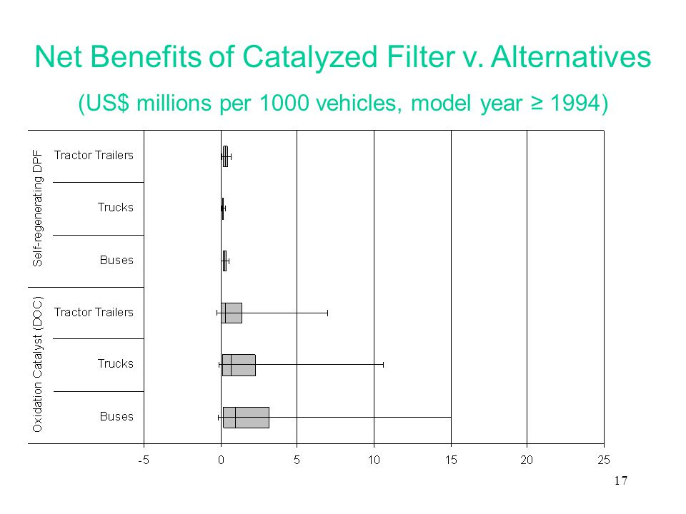 17 Net Benefits of Catalyzed Filter v. Alternatives (US$ millions per 1000 vehicles, model year ≥ 1994)