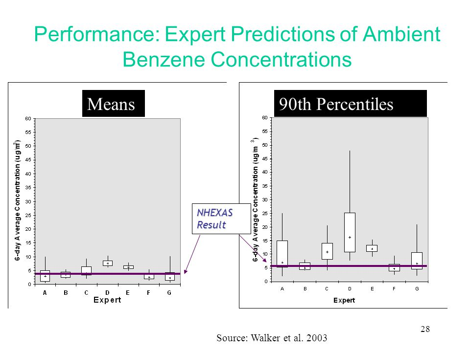 28 Performance: Expert Predictions of Ambient Benzene Concentrations NHEXAS Result Means90th Percentiles Source: Walker et al.