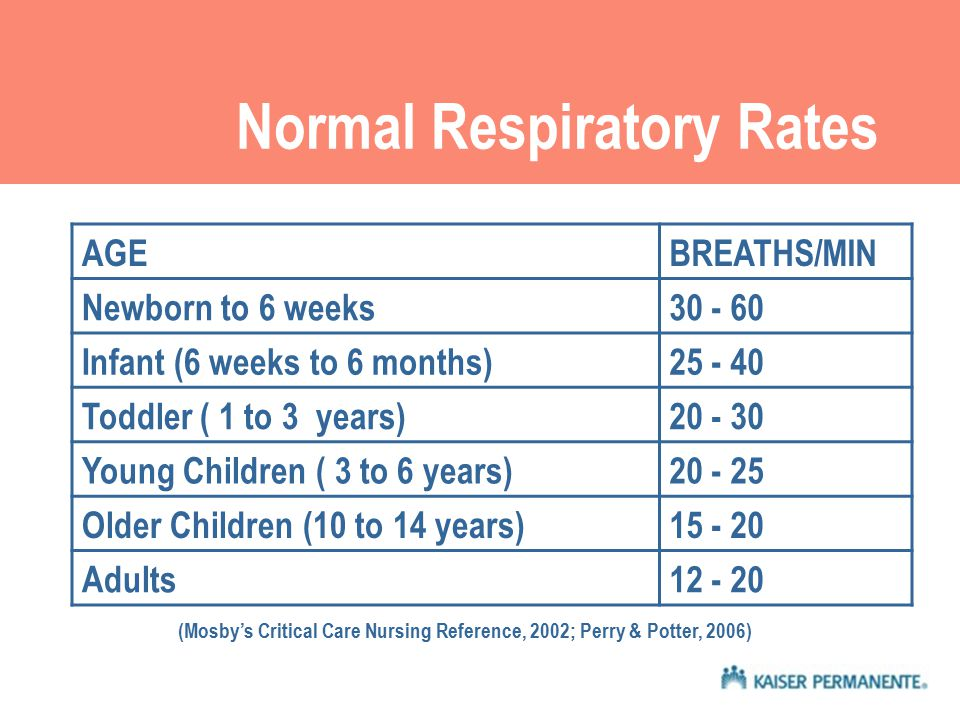 Normal Respiratory Rates AGEBREATHS/MIN Newborn to 6 weeks30 - 60 Infant (6 weeks to 6 months)25 - 40 Toddler ( 1 to 3 years)20 - 30 Young Children ( 3 to 6 years)20 - 25 Older Children (10 to 14 years)15 - 20 Adults12 - 20 (Mosby's Critical Care Nursing Reference, 2002; Perry & Potter, 2006)