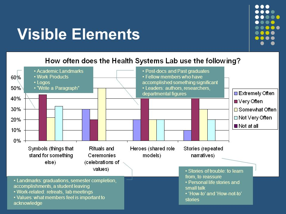 Visible Elements Stories of trouble: to learn from, to reassure Personal life stories and small talk 'How-to' and 'How-not-to' stories Landmarks: graduations, semester completion, accomplishments, a student leaving Work-related: retreats, lab meetings Values: what members feel is important to acknowledge Post-docs and Past graduates Fellow members who have accomplished something significant Leaders: authors, researchers, departmental figures Academic Landmarks Work Products Logos Write a Paragraph