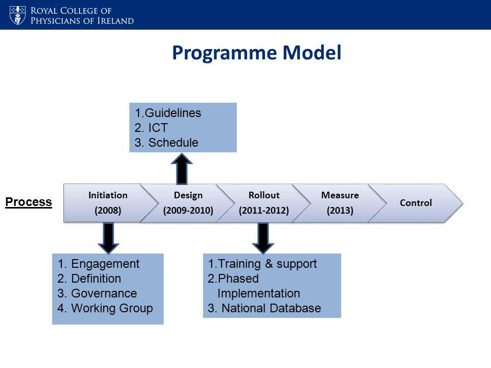 Process 1. Engagement 2. Definition 3. Governance 4.