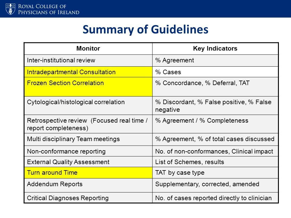 Summary of Guidelines MonitorKey Indicators Inter-institutional review% Agreement Intradepartmental Consultation% Cases Frozen Section Correlation% Co