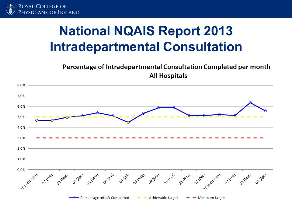 National NQAIS Report 2013 Intradepartmental Consultation