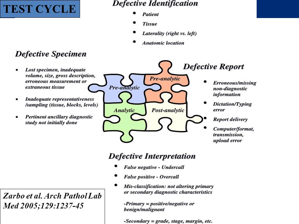 NQAIS (National Quality Assurance Intelligence System) Report Preview