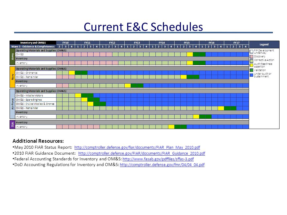 Current E&C Schedules Additional Resources: May 2010 FIAR Status Report: http://comptroller.defense.gov/fiar/documents/FIAR_Plan_May_2010.pdf http://c