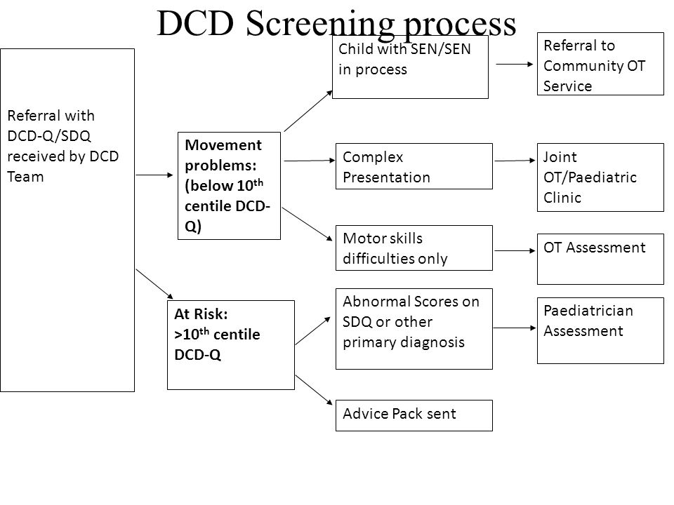 DCD Screening process Referral with DCD-Q/SDQ received by DCD Team Child with SEN/SEN in process Referral to Community OT Service Movement problems: (below 10 th centile DCD- Q) Complex Presentation Joint OT/Paediatric Clinic Motor skills difficulties only OT Assessment Abnormal Scores on SDQ or other primary diagnosis Paediatrician Assessment At Risk: >10 th centile DCD-Q Advice Pack sent