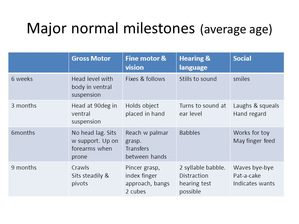 Major normal milestones (average age) Gross MotorFine motor & vision Hearing & language Social 6 weeksHead level with body in ventral suspension Fixes & followsStills to soundsmiles 3 monthsHead at 90deg in ventral suspension Holds object placed in hand Turns to sound at ear level Laughs & squeals Hand regard 6monthsNo head lag.