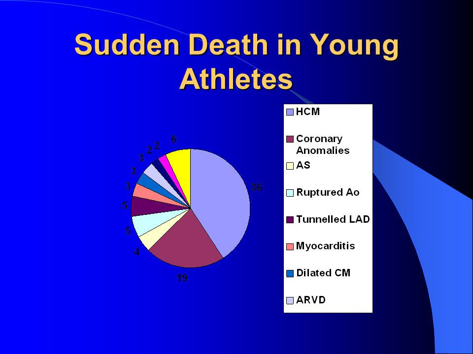 Sudden Death in Young Athletes