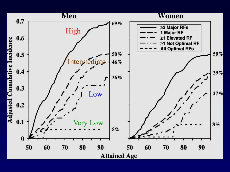 High Intermediate Low Very Low
