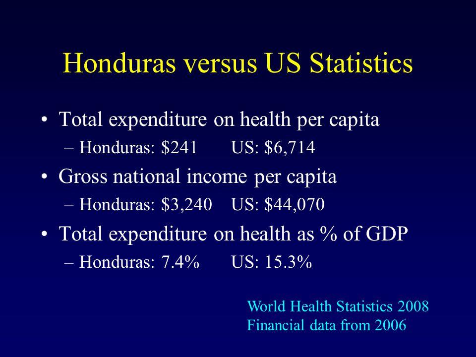 Honduras versus US Statistics Total expenditure on health per capita –Honduras: $241US: $6,714 Gross national income per capita –Honduras: $3,240US: $44,070 Total expenditure on health as % of GDP –Honduras: 7.4% US: 15.3% World Health Statistics 2008 Financial data from 2006