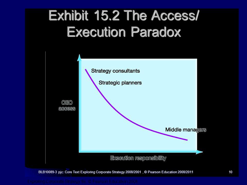 Exploring Corporate Strategy 8e, © Pearson Education 2008 BLB10089-3 pjc: Core Text Exploring Corporate Strategy 2008/2001, © Pearson Education 2008/201110 Exhibit 15.2 The Access/ Execution Paradox