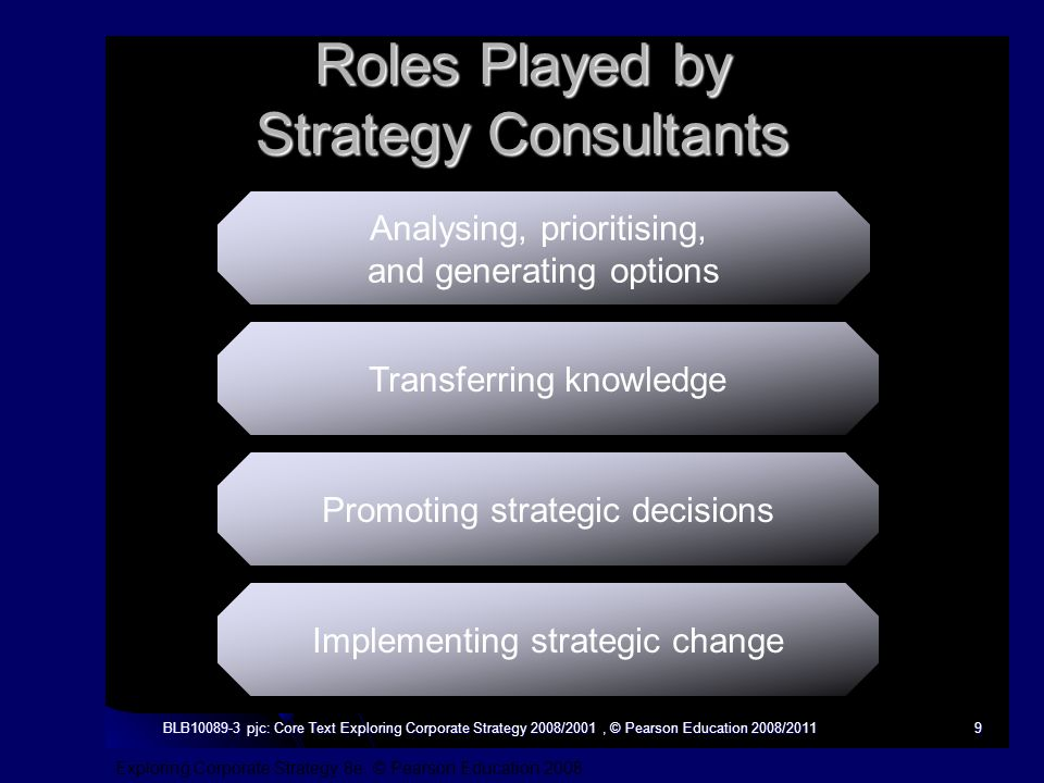 Exploring Corporate Strategy 8e, © Pearson Education 2008 BLB10089-3 pjc: Core Text Exploring Corporate Strategy 2008/2001, © Pearson Education 2008/20119 Roles Played by Strategy Consultants Analysing, prioritising, and generating options Transferring knowledge Promoting strategic decisions Implementing strategic change