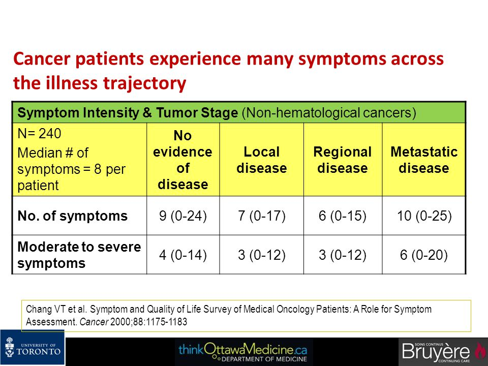 Cancer patients experience many symptoms across the illness trajectory Symptom Intensity & Tumor Stage (Non-hematological cancers) N= 240 Median # of
