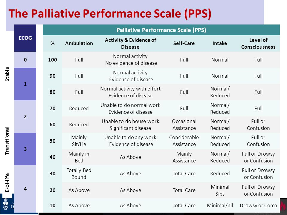 The Palliative Performance Scale (PPS) 20 ECOG Palliative Performance Scale (PPS) %Ambulation Activity & Evidence of Disease Self-CareIntake Level of