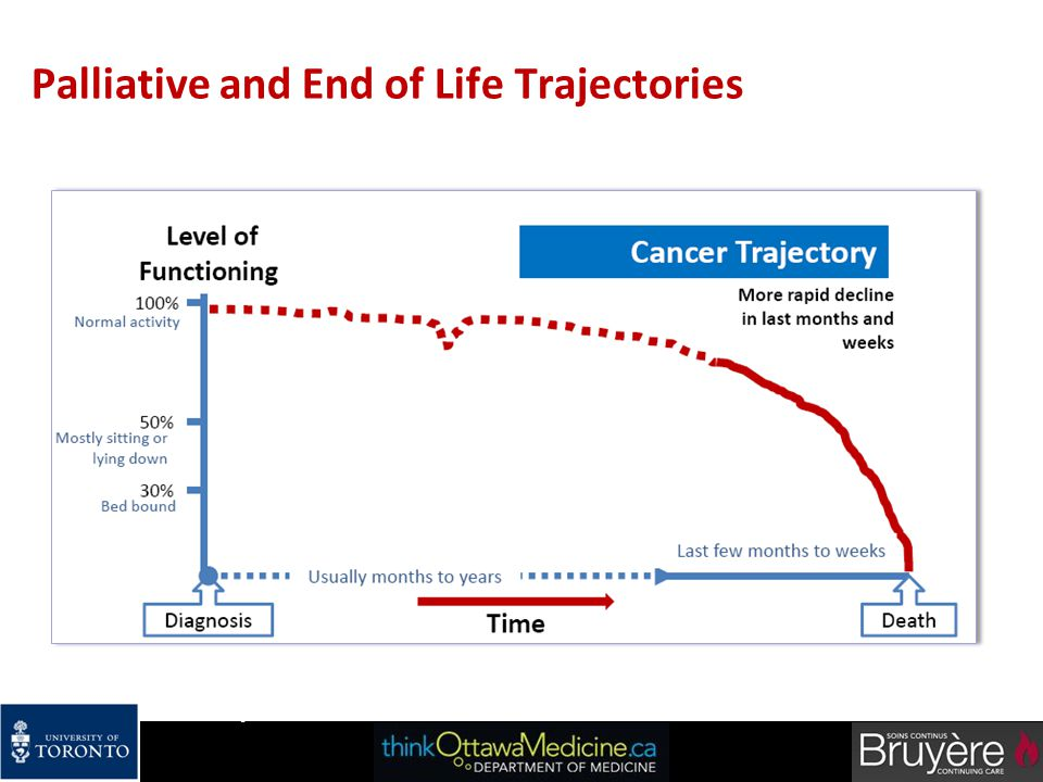Palliative and End of Life Trajectories 29   