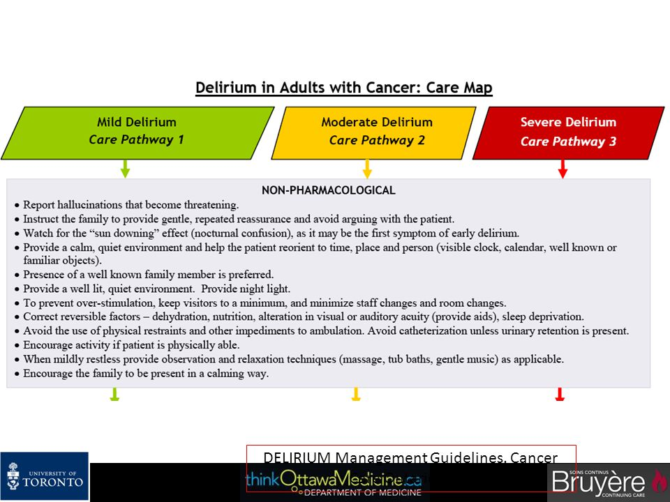DELIRIUM Management Guidelines. Cancer Care Ontario 2010