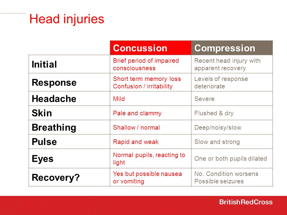 Head injuries ConcussionCompression Initial Brief period of impaired consciousness Recent head injury with apparent recovery Response Short term memory loss Confusion / irritability Levels of response deteriorate Headache MildSevere Skin Pale and clammyFlushed & dry Breathing Shallow / normalDeep/noisy/slow Pulse Rapid and weakSlow and strong Eyes Normal pupils, reacting to light One or both pupils dilated Recovery.