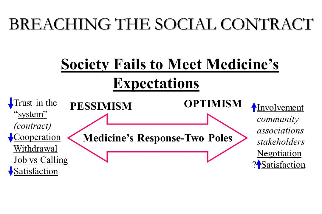 """Medicine's Response-Two Poles Trust in the """"system"""" (contract) Cooperation Withdrawal Job vs Calling Satisfaction Involvement community associations s"""