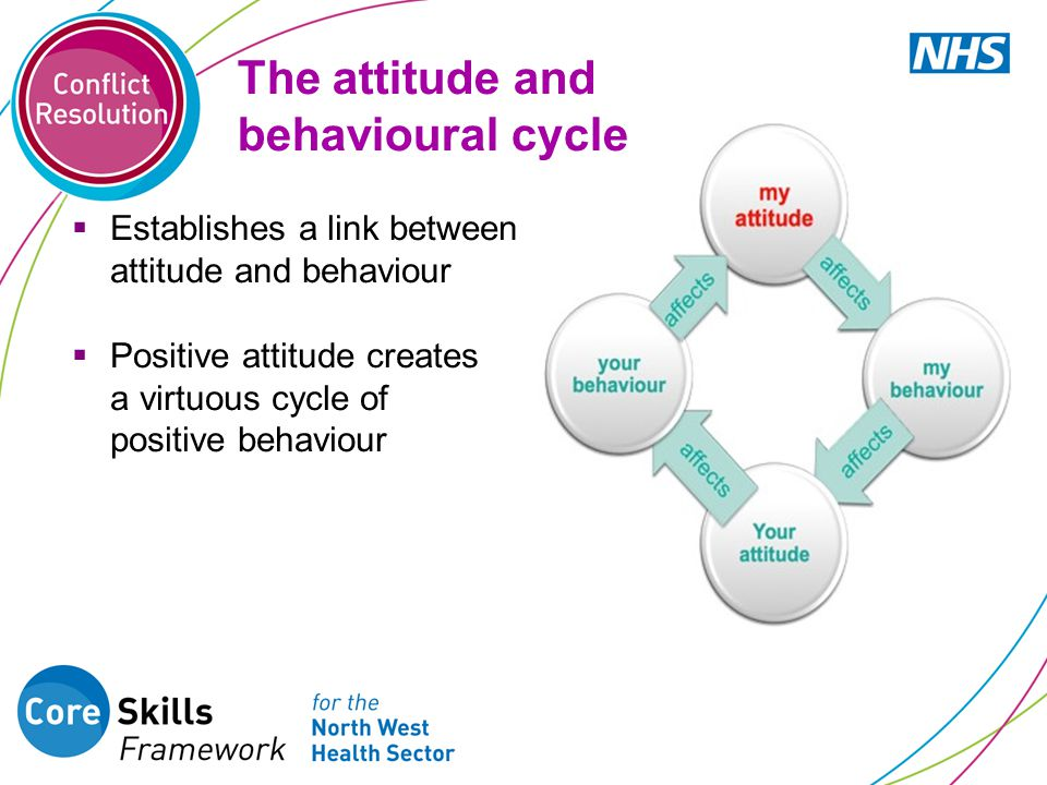 The attitude and behavioural cycle  Establishes a link between attitude and behaviour  Positive attitude creates a virtuous cycle of positive behavi