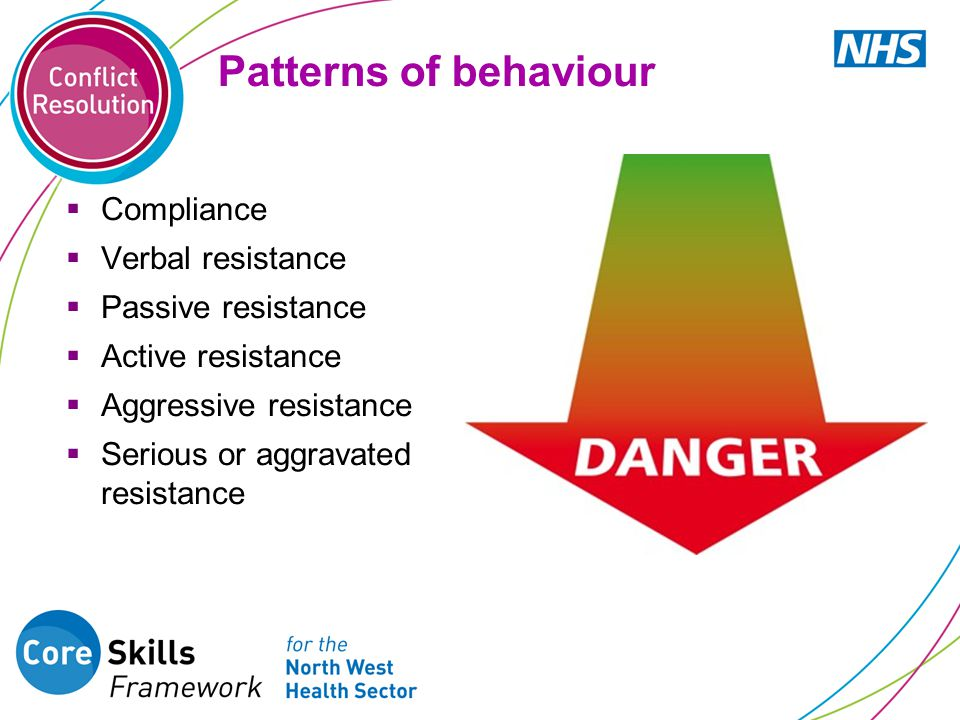 Patterns of behaviour  Compliance  Verbal resistance  Passive resistance  Active resistance  Aggressive resistance  Serious or aggravated resist
