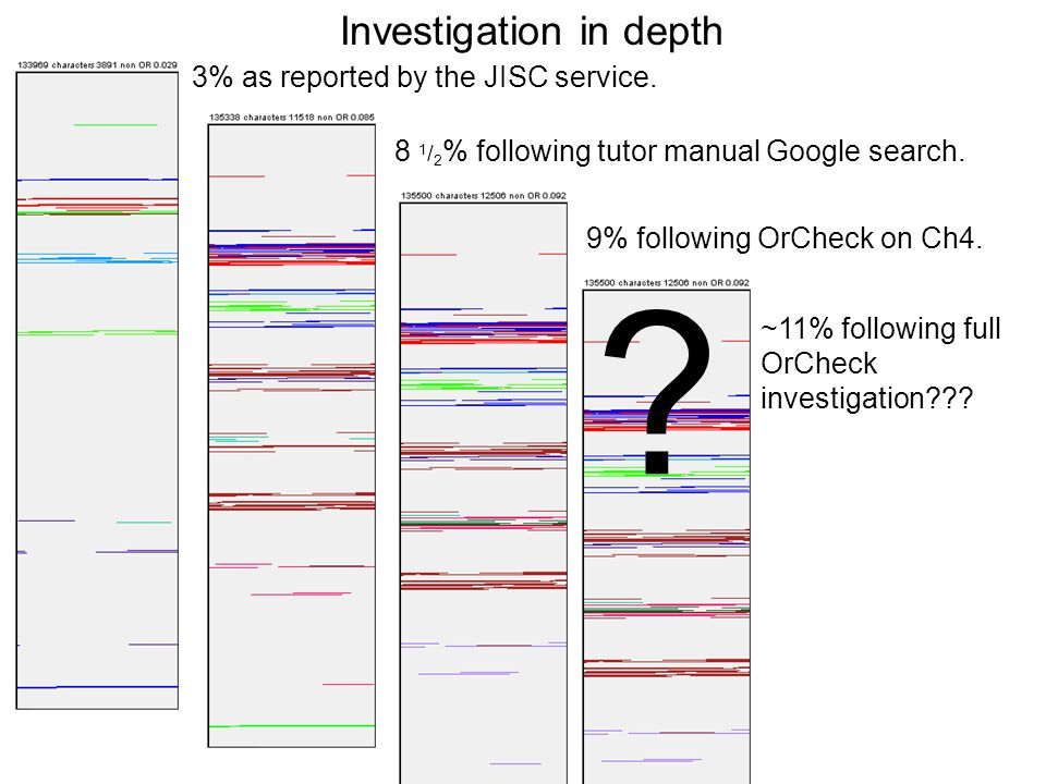 Investigation in depth 3% as reported by the JISC service.