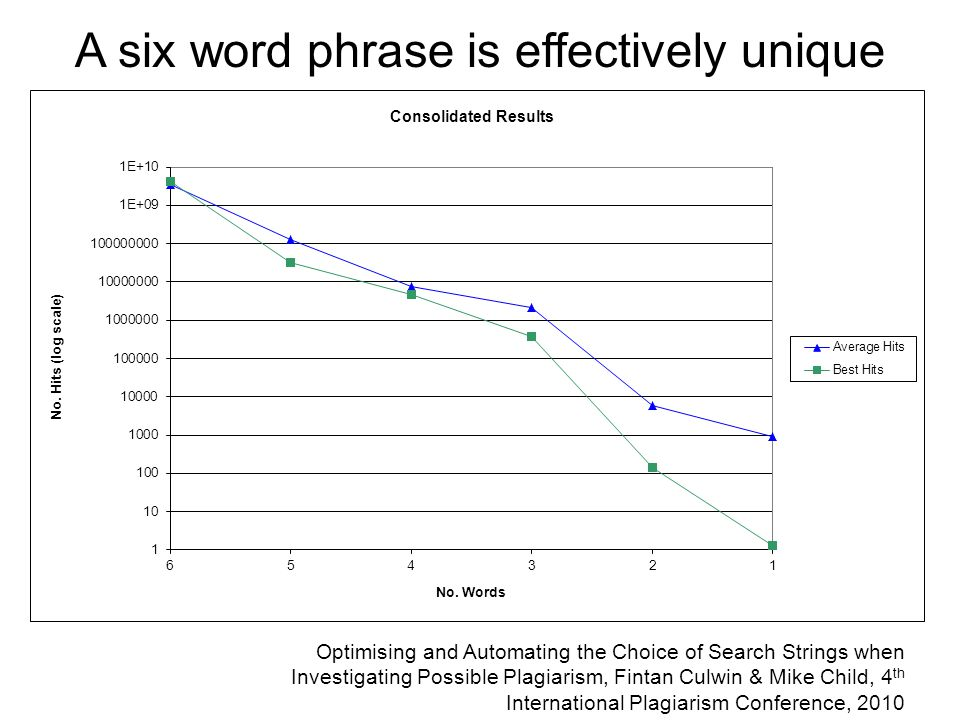 A six word phrase is effectively unique Optimising and Automating the Choice of Search Strings when Investigating Possible Plagiarism, Fintan Culwin & Mike Child, 4 th International Plagiarism Conference, 2010
