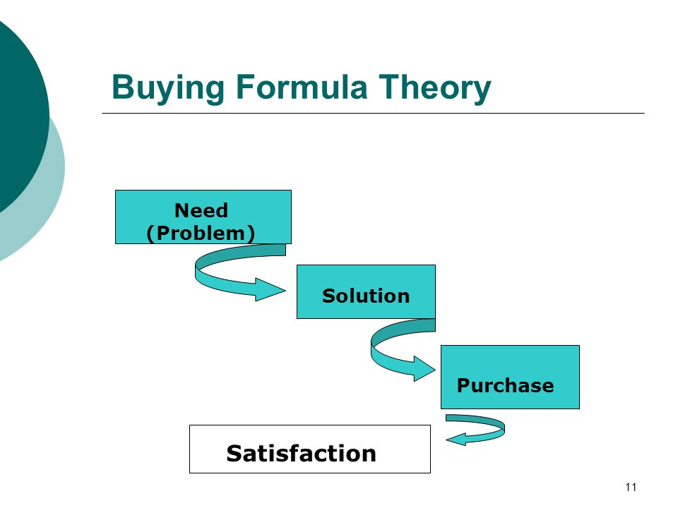 11 Buying Formula Theory Need (Problem) Solution Purchase Satisfaction