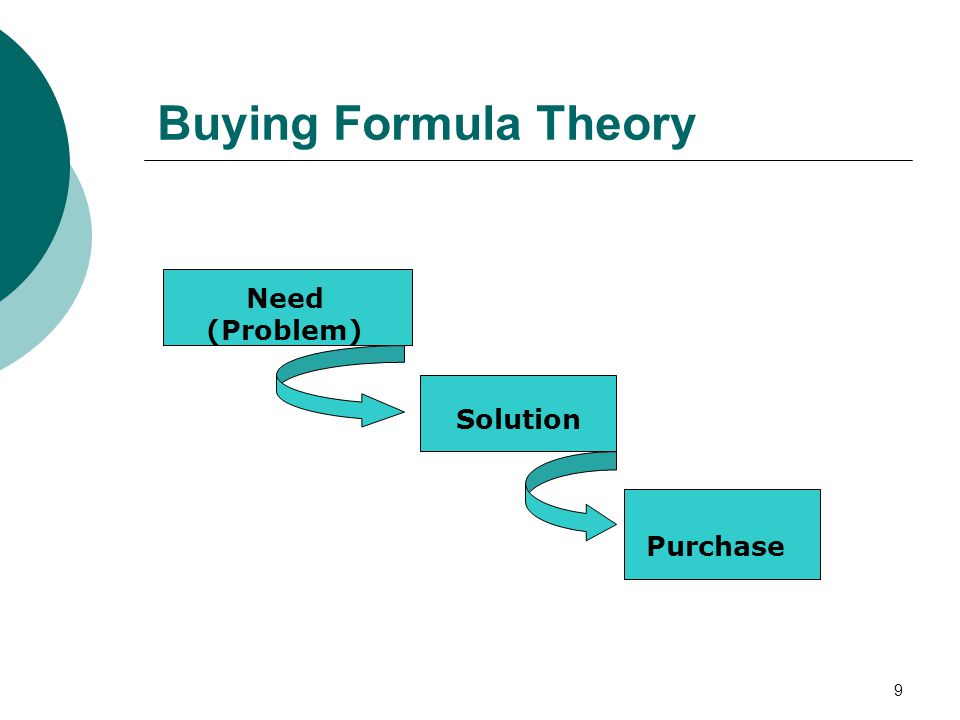 9 Buying Formula Theory Need (Problem) Solution Purchase