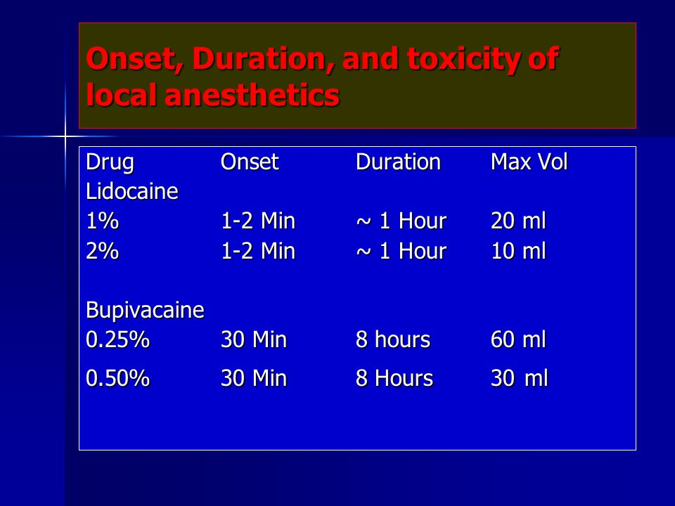 Onset, Duration, and toxicity of local anesthetics DrugOnsetDurationMax Vol Lidocaine 1%1-2 Min~ 1 Hour20 ml 2%1-2 Min~ 1 Hour10 ml Bupivacaine 0.25%3