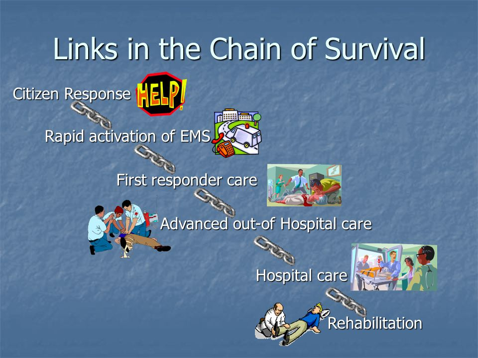 Links in the Chain of Survival Citizen Response Rapid activation of EMS First responder care Advanced out-of Hospital care Hospital care Rehabilitation