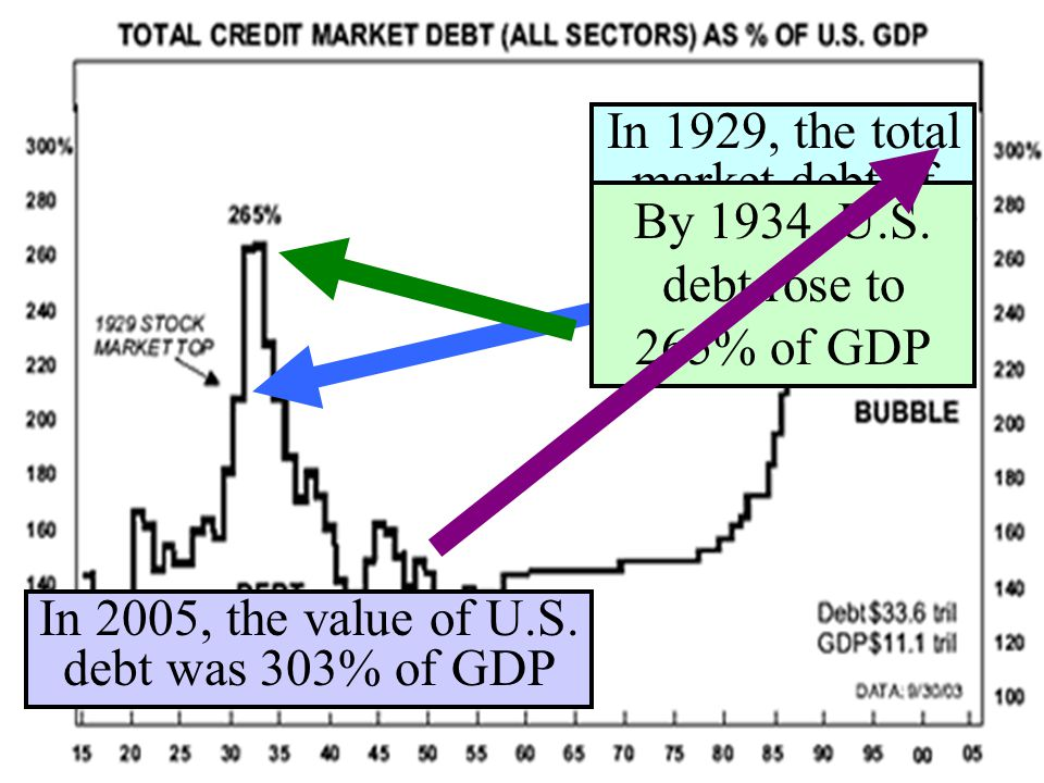 In 1929, the total market debt of the USA was 210% of the value of GDP By 1934, U.S.