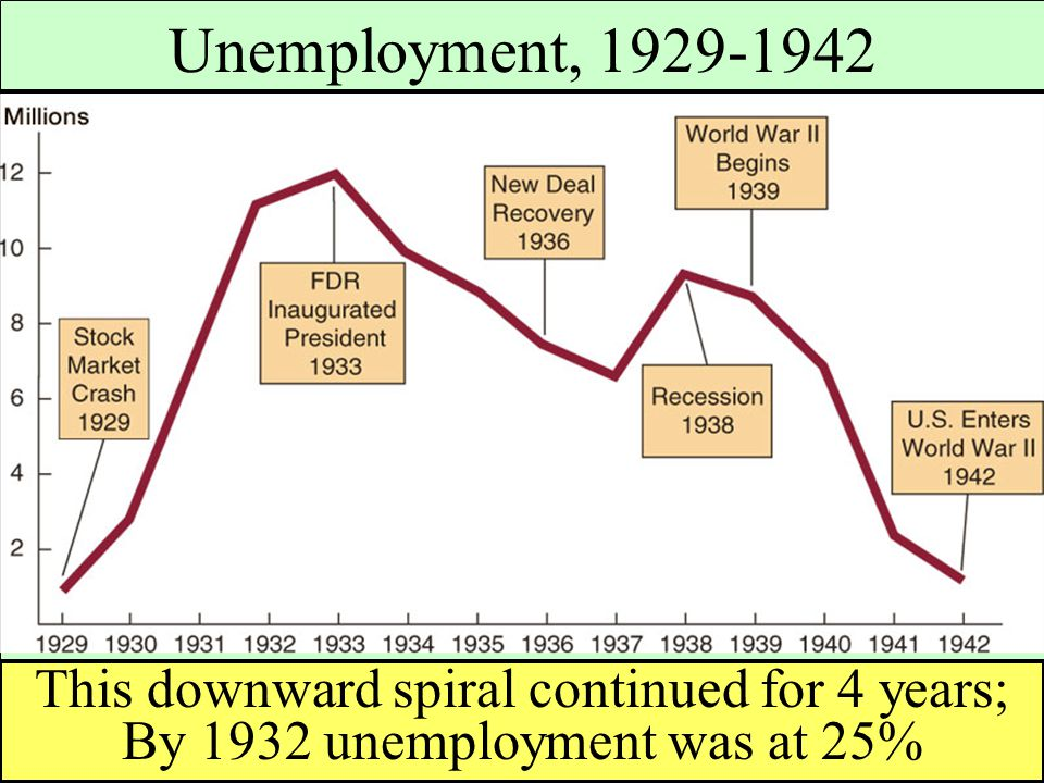 This downward spiral continued for 4 years; By 1932 unemployment was at 25% Unemployment, 1929-1942
