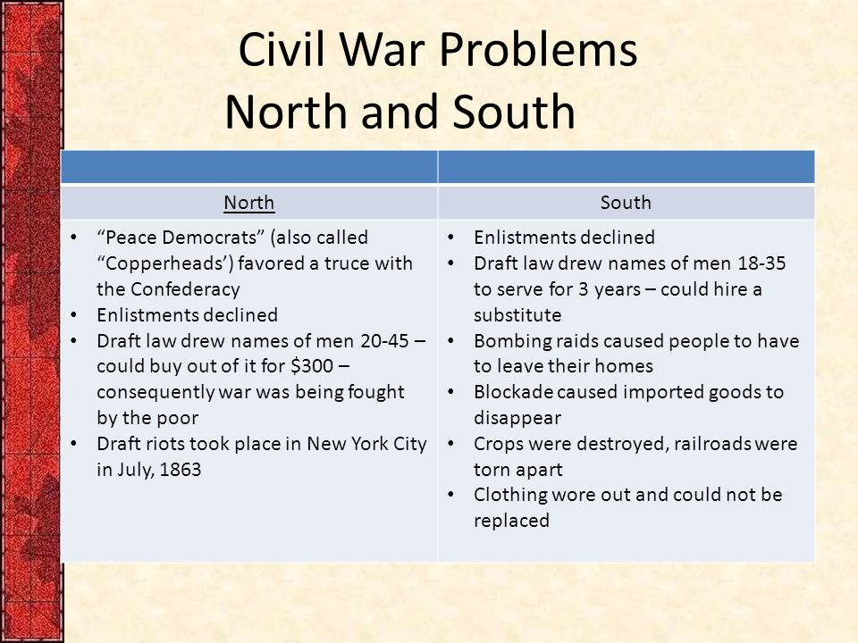 Civil War Problems North and South NorthSouth Peace Democrats (also called Copperheads') favored a truce with the Confederacy Enlistments declined Draft law drew names of men 20-45 – could buy out of it for $300 – consequently war was being fought by the poor Draft riots took place in New York City in July, 1863 Enlistments declined Draft law drew names of men 18-35 to serve for 3 years – could hire a substitute Bombing raids caused people to have to leave their homes Blockade caused imported goods to disappear Crops were destroyed, railroads were torn apart Clothing wore out and could not be replaced