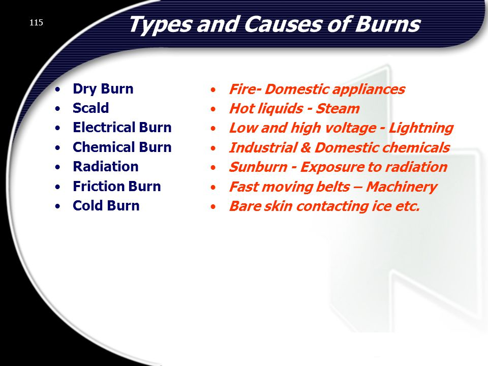 115 Types and Causes of Burns Dry Burn Scald Electrical Burn Chemical Burn Radiation Friction Burn Cold Burn Fire- Domestic appliances Hot liquids - Steam Low and high voltage - Lightning Industrial & Domestic chemicals Sunburn - Exposure to radiation Fast moving belts – Machinery Bare skin contacting ice etc.