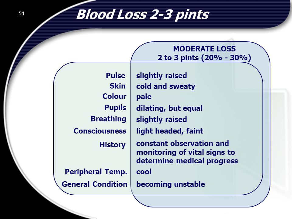 54 MODERATE LOSS 2 to 3 pints (20% - 30%) slightly raised cold and sweaty pale dilating, but equal slightly raised light headed, faint constant observation and monitoring of vital signs to determine medical progress cool becoming unstable Pulse Skin Colour Pupils Breathing Consciousness History Peripheral Temp.