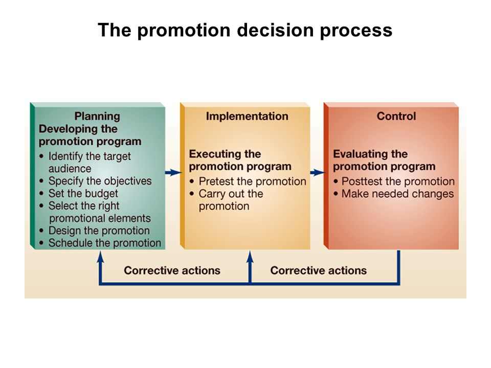 The promotion decision process