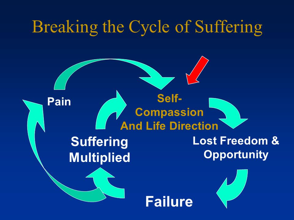 The Cycle of Suffering Struggling with Pain Failure Increase Pain Focus & Lost Freedom & Opportunity Suffering Multiplied Pain More