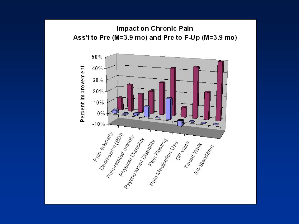 Chronic Pain McCracken, Vowles, & Eccleston, BRAT, 2005  Effectiveness trial: 108 chronic pain patients  Average of 132 months of Chronic pain  6.3 treatment programs  Multidisciplinary in-patient program  Within subject analysis: Preassessment; 3.9 months later (on average) pretreatment assessment; 3-4 week residential program; 3 month follow-up