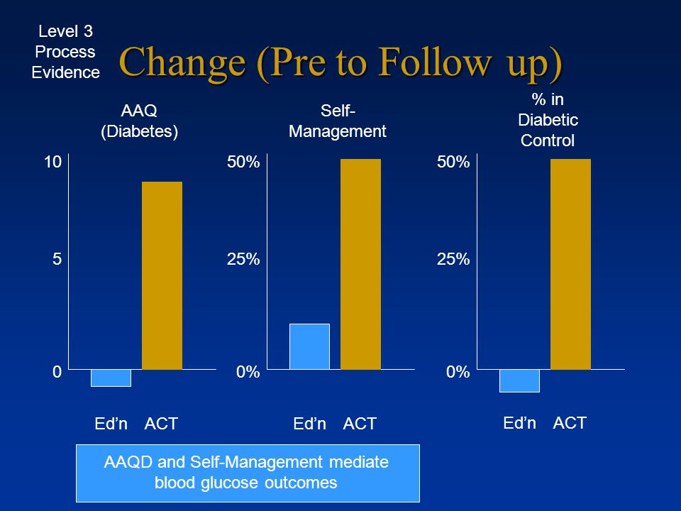 4/29/2015 ACT for Diabetes Management Gregg, Callaghan, Hayes, & Glenn-Lawson, 2008, JCCP Randomized controlled trial with poor, mostly minority clien