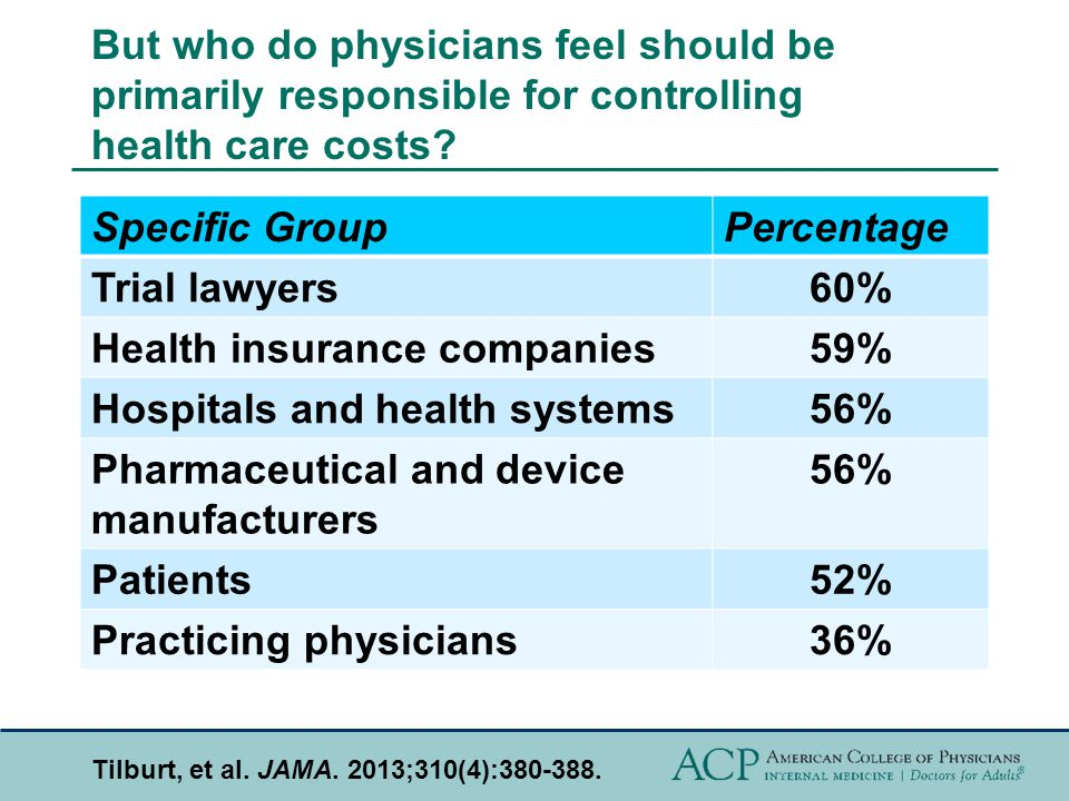But who do physicians feel should be primarily responsible for controlling health care costs.