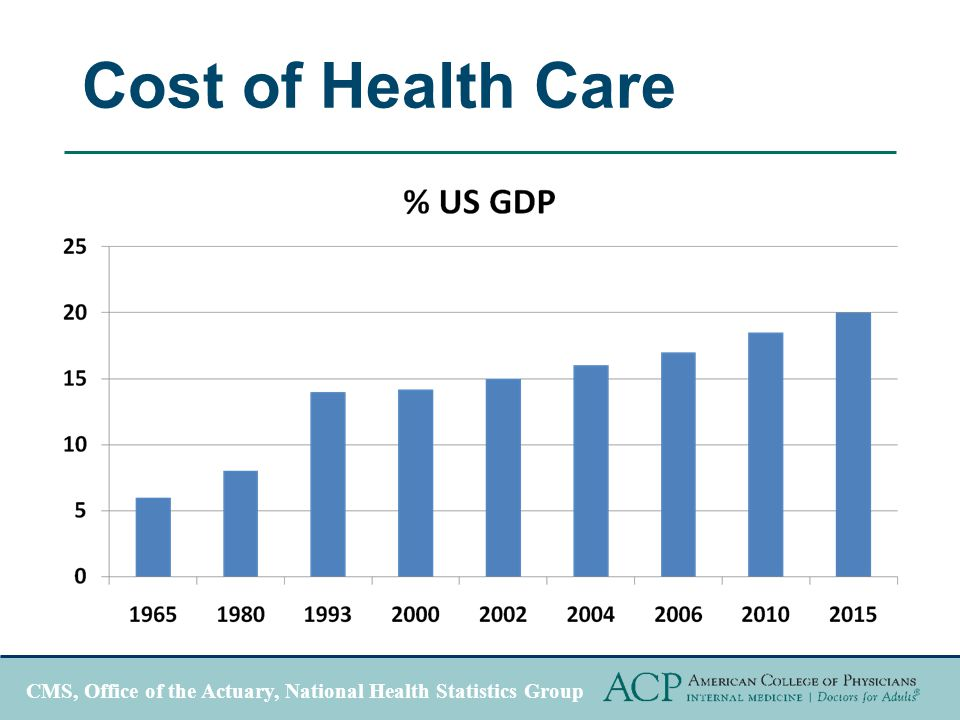 Cost of Health Care CMS, Office of the Actuary, National Health Statistics Group
