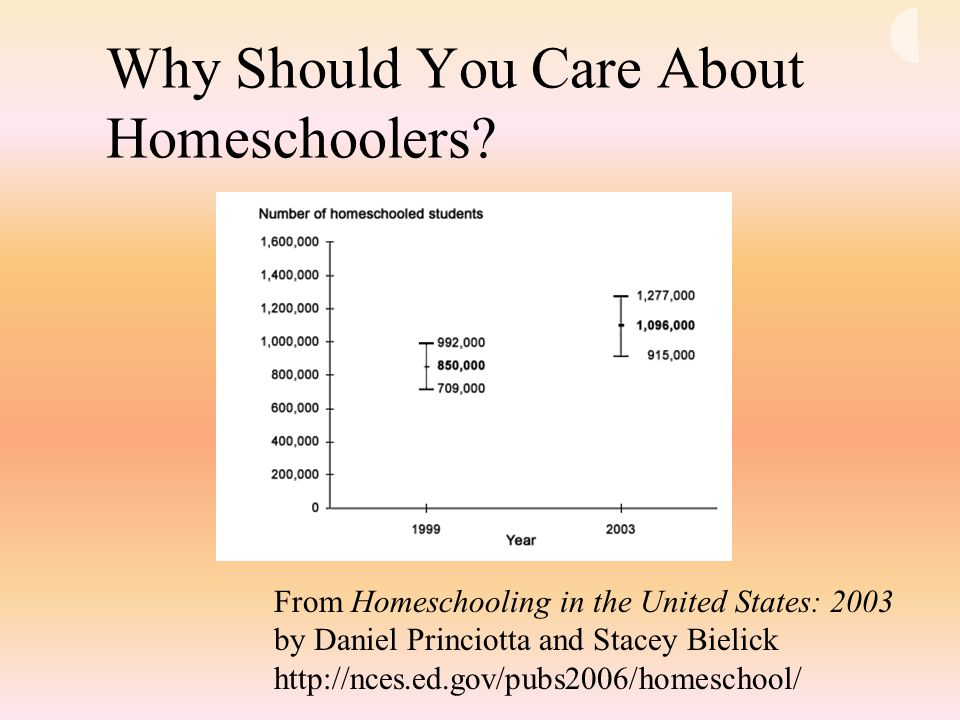Why Should You Care About Homeschoolers? From Homeschooling in the United States: 2003 by Daniel Princiotta and Stacey Bielick http://nces.ed.gov/pubs