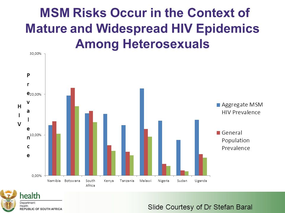 MSM Risks Occur in the Context of Mature and Widespread HIV Epidemics Among Heterosexuals Slide Courtesy of Dr Stefan Baral