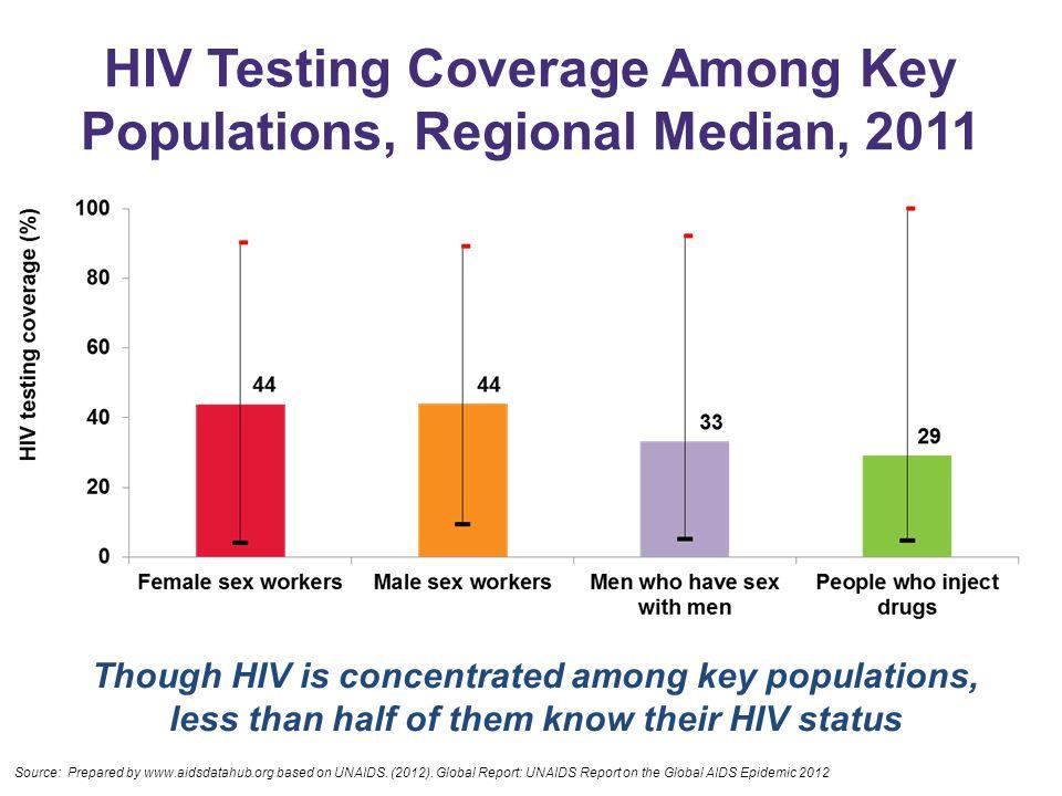 HIV Testing Coverage Among Key Populations, Regional Median, 2011 Source: Prepared by www.aidsdatahub.org based on UNAIDS. (2012). Global Report: UNAI
