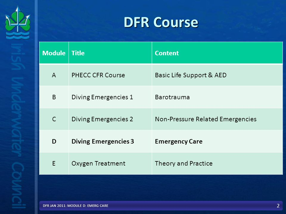 In Module D: we will Cover Emergency CareEmergency Care –Initial Patient Assessment –Recognise the signs & symptoms of Shock –Describe & demonstrate care for Shock –Recognise the 3 types of bleeding –How to care for bleeding –Dealing with other emergencies –Hypothermia 3 DFR JAN 2011: MODULE D: EMERG CARE